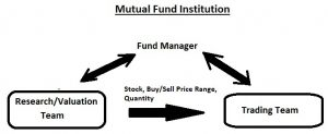 Institutional vs Retail Stock Market Participants in MATUOG