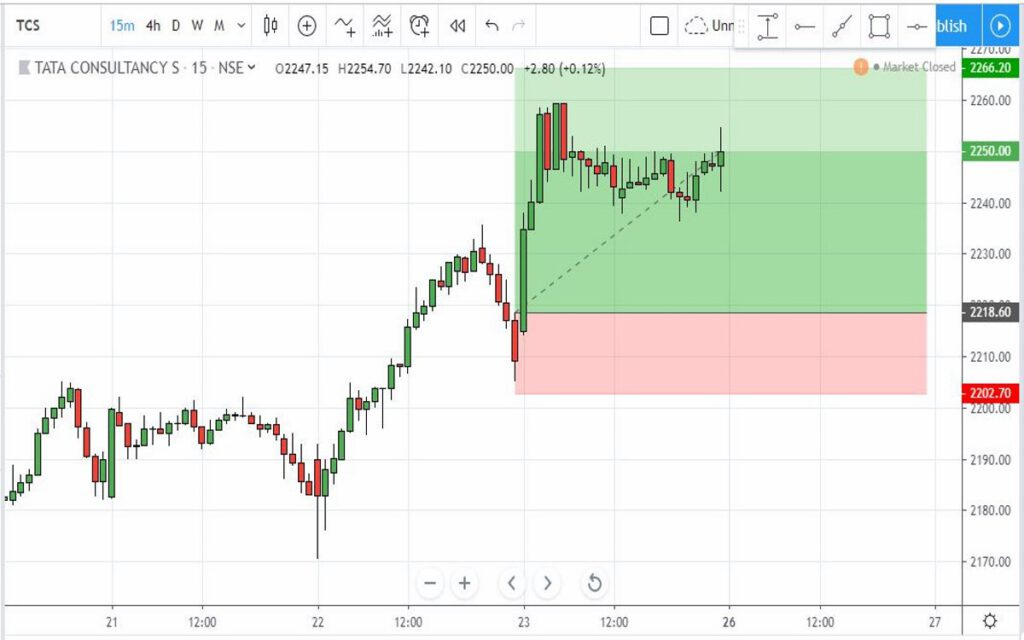 TCS-TV Trade Setups on 26-Aug-2019 by MATUOG