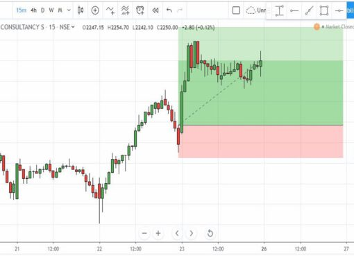 Trade Setups on 26-Aug-2019